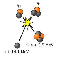 Fusion nucléaire — Wikipédia