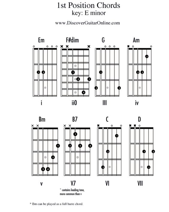 Guitar guitar chords in the key of e : Pinterest • The world's catalog of ideas