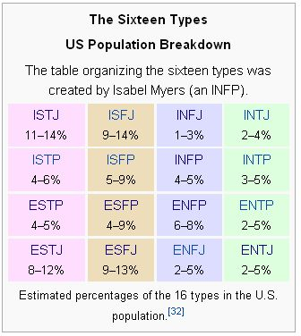 Estimated breakdown of US population, by Meyers-Briggs personality type. Apparently, mine (INFJ) is the rarest. This might explain a thing or two...