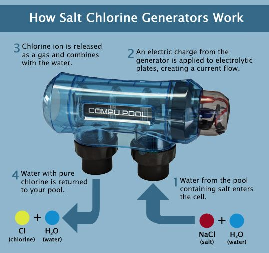 The Basics of Chorine Generators Pool Supply Unlimited Blog