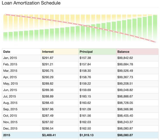 AMORTIZATION SCHEDULE - Just look at the INTEREST! UGH If you - amortization schedule calculator