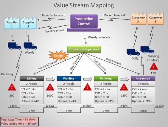 value stream mapping powerpoint template bobstuff