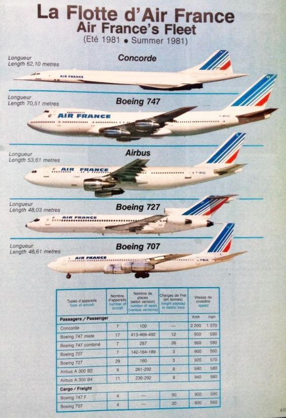 Air France Fleet in the late 70's