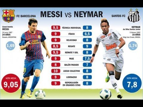 Messi Vs Neymar Jr Comparison Net Worth Career Stats Teams Houses Cars Family More Cristiano Ronaldo Vs Lionel Messi Vs Neymar 2019 20 In 2020 Messi Vs Neymar Messi