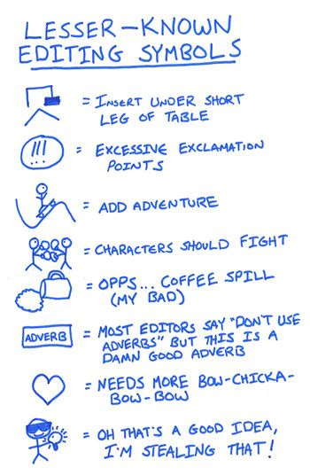 And here are the lesser-known editing symbols, as drawn by (and according to) Brian Klems • via Writer's Digest: