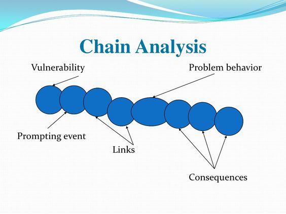 dbt chain analysis pinned by melissa k nicholson lmsw behavior. Black Bedroom Furniture Sets. Home Design Ideas