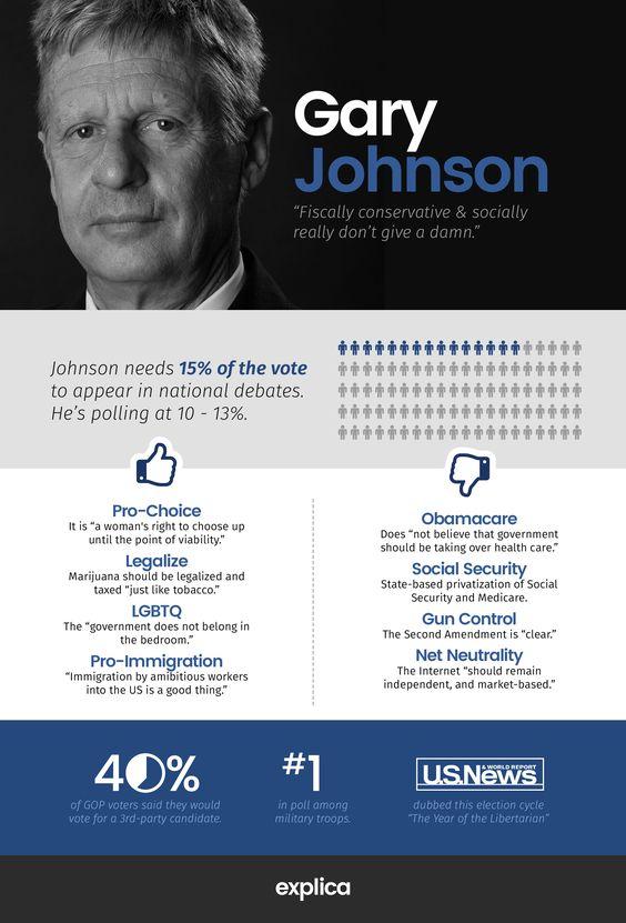 (Infographic): Gary Johnson