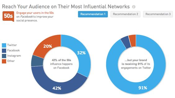 Gaining Insight into Your Influencers « Klout for Business Blog