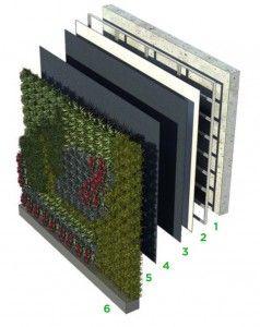 Jardines verticales mexico vtecnologia 1 jardines y - Como hacer jardines verticales ...