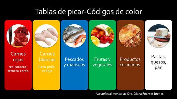 Sabes para que sirven las tablas de colores mira la for La cocina de los alimentos pdf