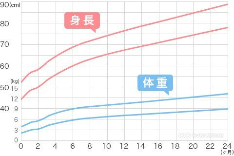 女の子 成長 曲線