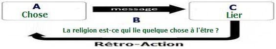 """L'étymologie du mot  """"religion """" . 3f8c0e3dc85bf17a6eab0e0d0a623482"""