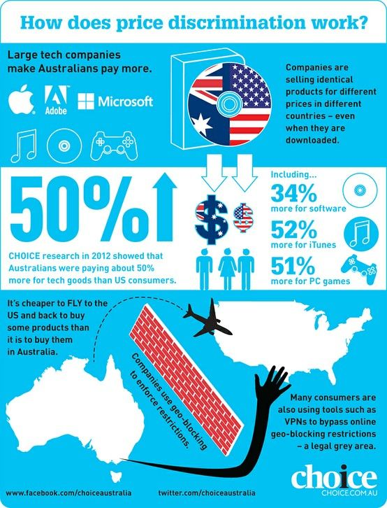 Our infographic explains how Australians are being forced to pay ...