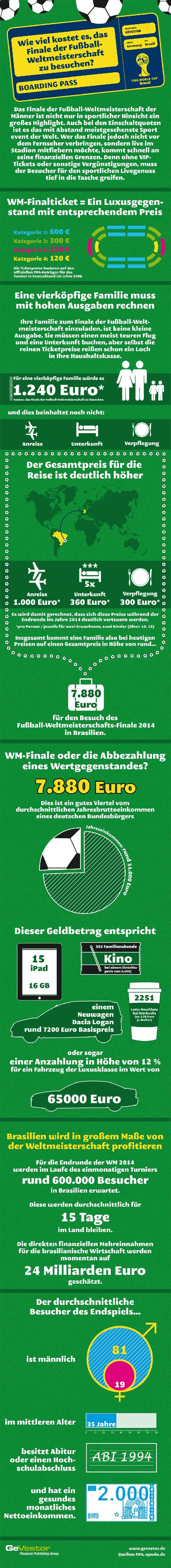 Infografik: Was kostet es, das WM 2014-Finale live im Stadion zu sehen?