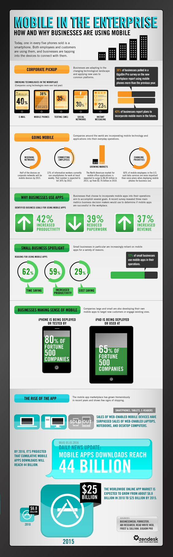 Mobile Business Infographic