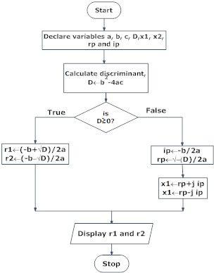 Flowchart Of Roots Of Quadratic Equation Flow Chart Quadratics Flow Chart Design
