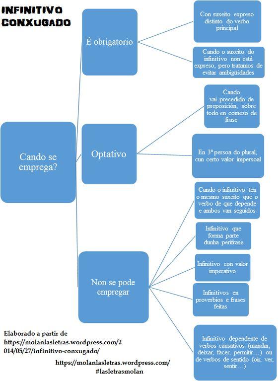 Usos do #infinitivo #conxugado; como apoio á #ligazón http://www.slideshare.net/AntonioSalvadores/infinitivo-conxugado