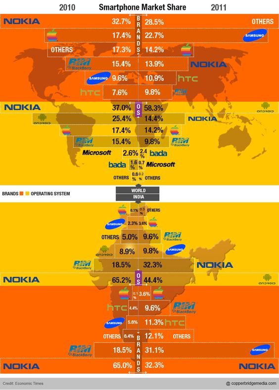 The world is gravitating towards tablets and smart devices. Even in India.