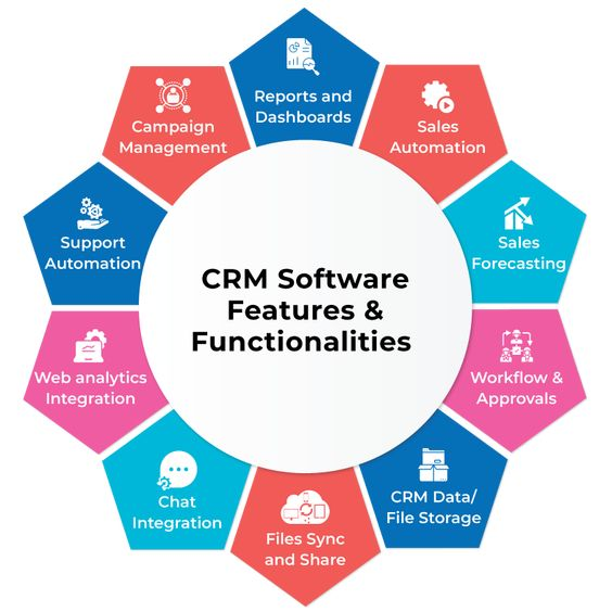 Best Customer Relationship Management Software Features, online crm software features