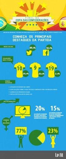 Copa das Confederações - Brasil