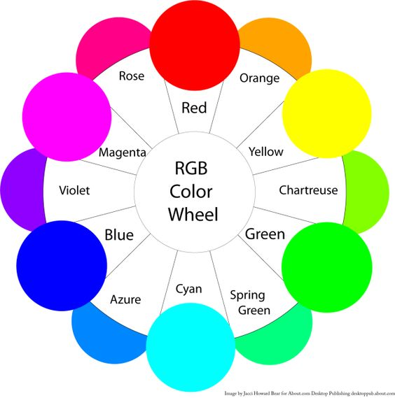 "A Beginner's Guide to Contrasting Colors: Contrasting colors are those on opposite sides of the color wheel. The further apart and more directly opposite each other, the greater the contrast. | <a href=""http://desktoppub.about.com/od/glossarylayout/"">Layout & Design Dictionary</a> 