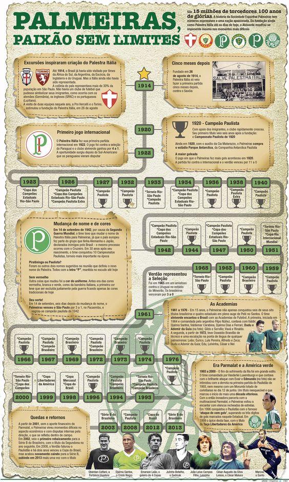 JuRehder - Infográfico sobre centenário do Palmeiras, para o JC Bauru/SP