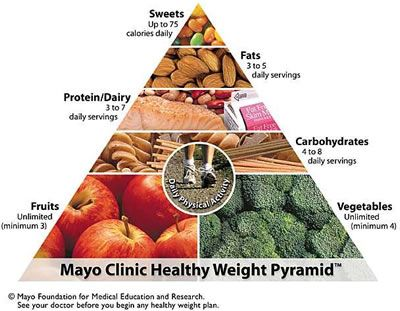 NIce breakdown of food groups required in diet. http://www.everydiet.org/diet/mayo-clinic-plan