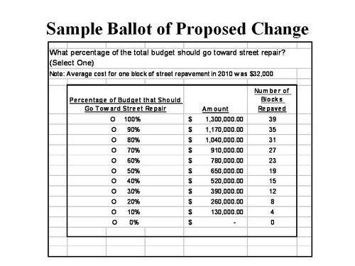 Participatory Budgeting Homework stuff Pinterest Budgeting - church budget template example