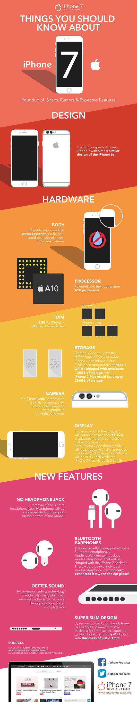 iPhone 7-Specs-Rumors- Features-Infographic