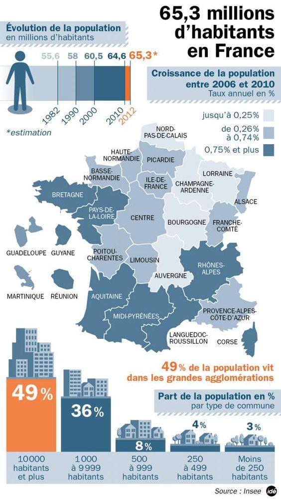 La population de la France Les derniers chiffres du recensement. [INSEE]