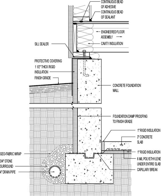 How To Protect And Finish Insulation On An Exterior Foundation Wall Fine Homebuilding