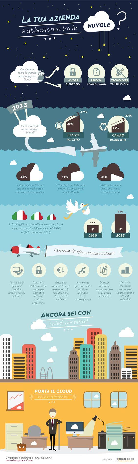 La vostra impresa è abbastanza tra le nuvole? #Cloudcomputing #Infographic #Business