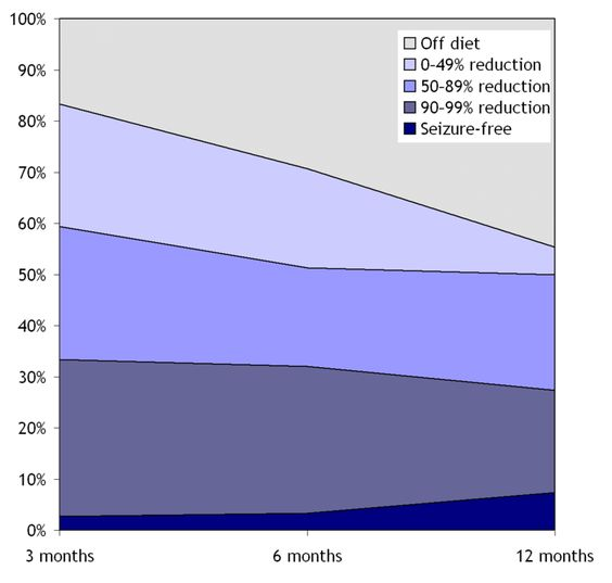 File:Ketogenic diet over 12 months.png From this new diet we only hear succes…