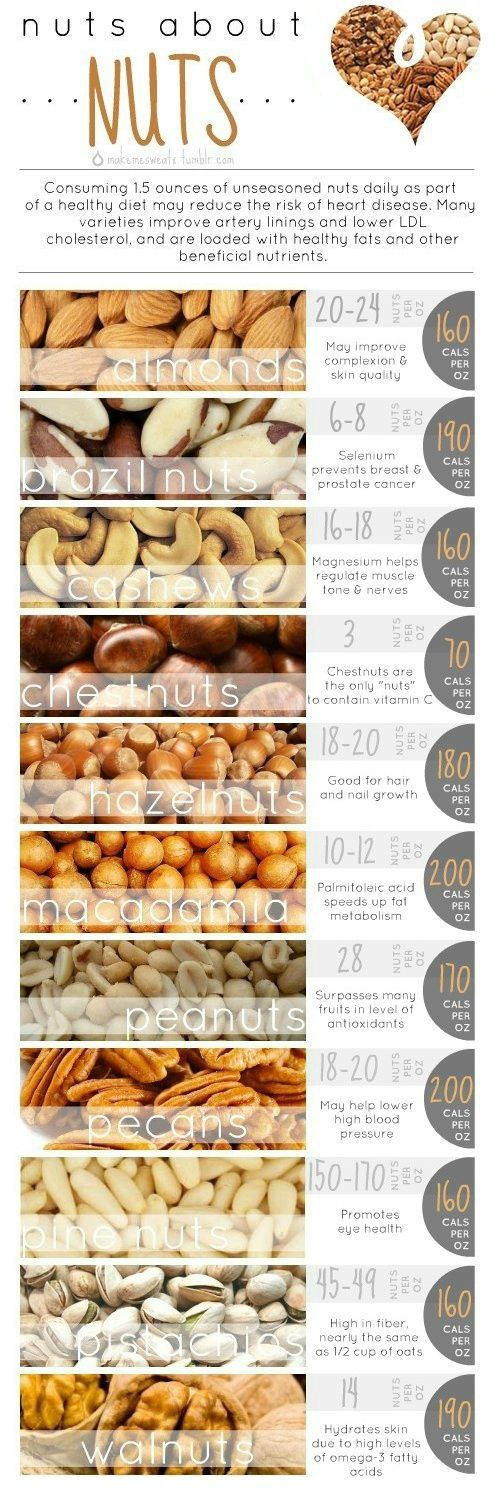 Health Benefits of Nuts: Consuming 1.5 ounces of unseasoned nuts daily as part of a healthy diet may reduce the risk of heart disease. Reap the health benefits of nuts by eating them in replacement of foods that are high in saturated fats and limit your intake of these tasty treats to 1 to 2 oz per day.