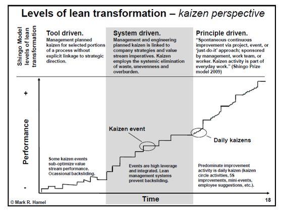 Shingo Levels Of Lean Transformation  Google Search  Lean