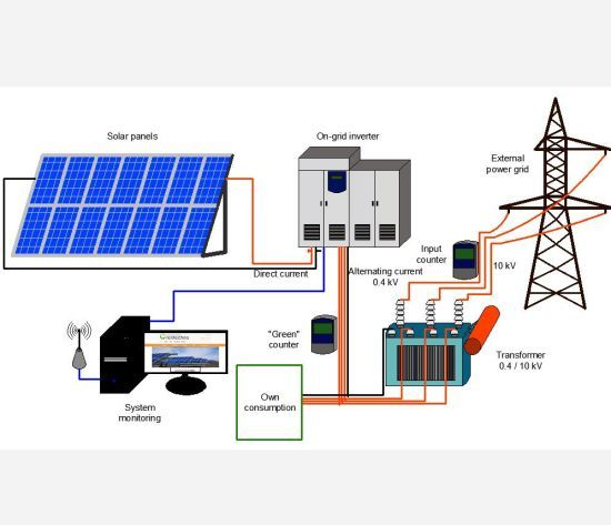 Hot Item 10 Kw On Grid Solar System Grid Tied 10kw Home Solar System In 2020 Solar Pv Systems On Grid Solar System Solar System Design