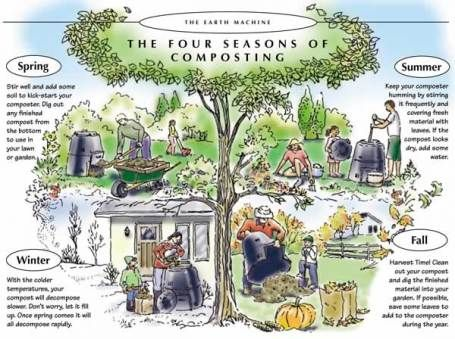 The four seasons of composting, good composting information,.....Love this composter