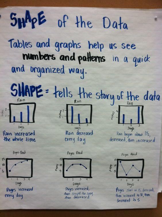 Shape of the data math chart