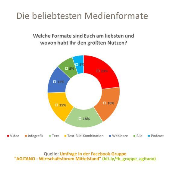 #medienformate #medien #umfrage #onlinecontent