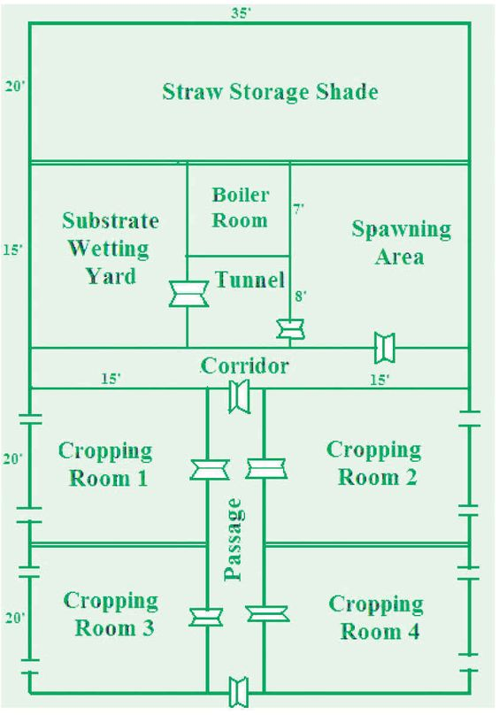 Mushroom grow room plans pictures to pin on pinterest for Grow room design plans