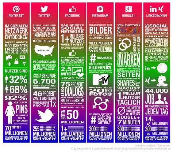 In diesem Beitrag findest du viele verschiedene #Zahlen/#Fakten rund um #Pinterest, #Twitter, #Facebook, #Google+, #Instagram, #LinkedIn und #Xing. Mehr Fakten gibt es hier: http://socialmediahoch10.de/social-media-networks-fakten-und-zahlen-infografik/ #socialfacts #socialmedia #infografik