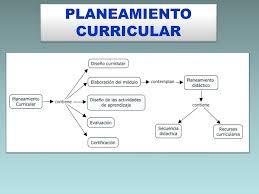 Resultado de imagen para planeamiento curricular