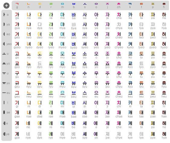The Korean Alphabet: Hangul - The Blog of Jonathan Kramer - KRMR ...