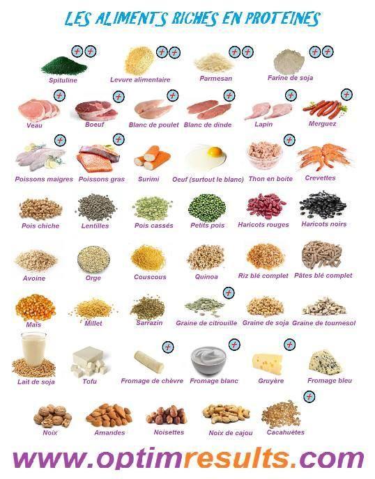 Les Proteines En 2020 Aliment Riche En Proteine Aliment