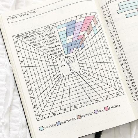 Habit tracker - Suivi des habitudes dans le Bullet Journal