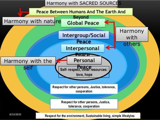 peace-educationa-transformative-response-to-major-societal-challenges-9-638.jpg?cb=1439463302