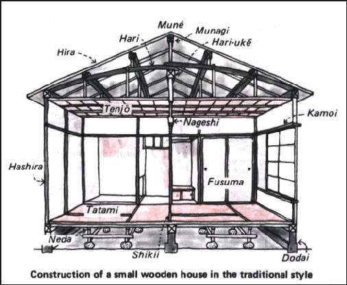 Construction of a small wooden traditional Japanese house