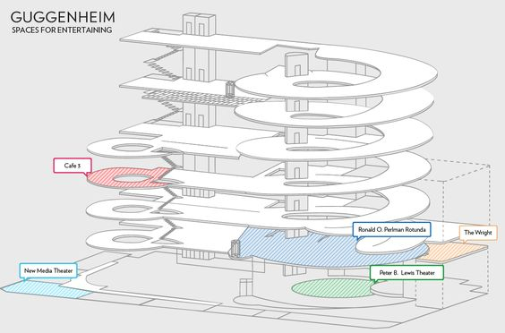 guggenheim plans and sections google search space rental new museum