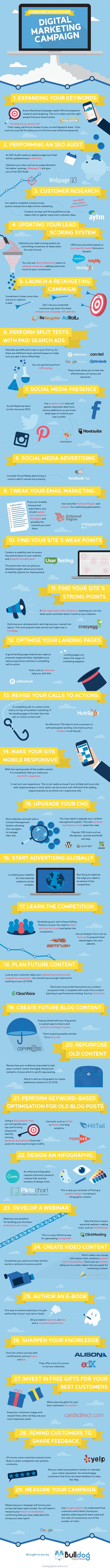 [Infographic] Dominate 2017 With This Done For You Digital Marketing Guide