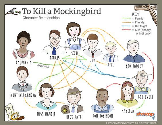 how to kill a mockingbird map